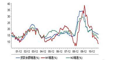 """""""预调微调""""替代""""稳物价"""",政策变奏曲吹响——《2011年第三季度中国货币政策执行报告》点评"""
