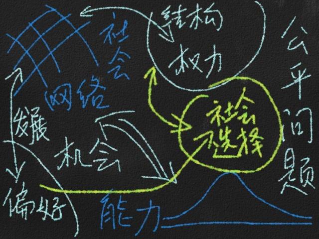 新政治经济学第十讲提纲