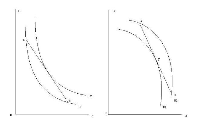 经济学讲义-第十讲:消费者理论(上)(作者:本博客管理员)