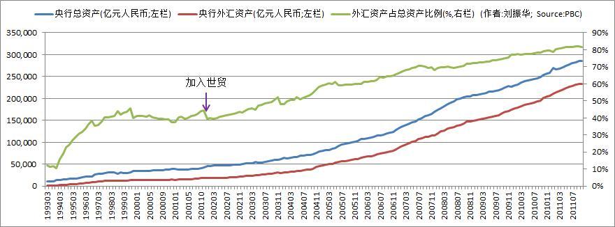 中国央行的世界第一