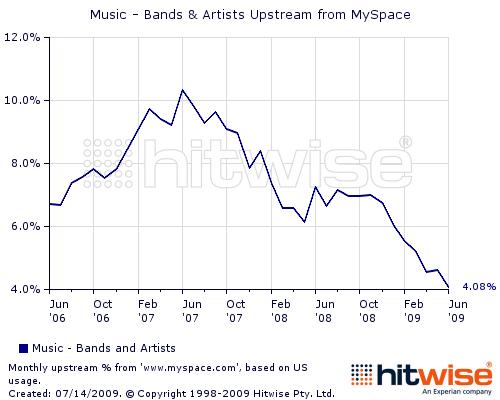 Hitwise:Myspace不再称霸娱乐网站