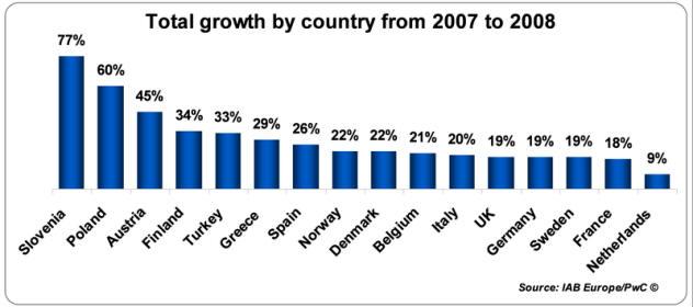 欧洲2008年搜索引擎市场达56亿欧元