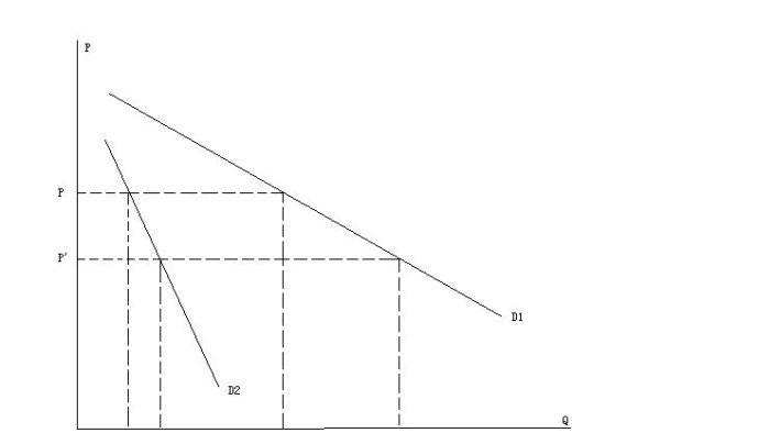 经济学讲义-第十一讲:消费者理论(下)(作者:本博客管理员)