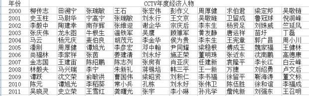 从CCTV年度经济人物看国企与民企经济变化