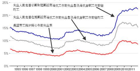 揭开美国失业率、通货膨胀率的头巾