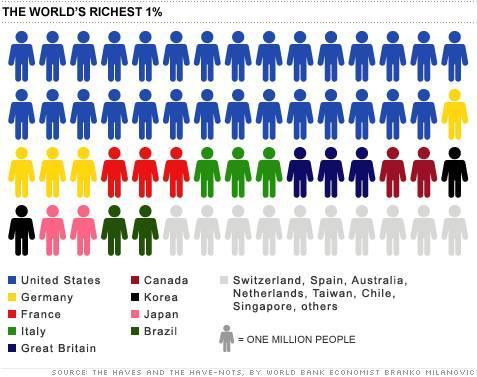 最富的百分之一人口在哪里?