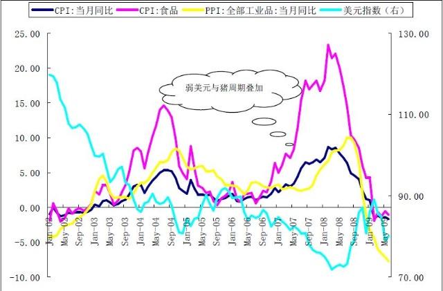 中国通胀的辨伪