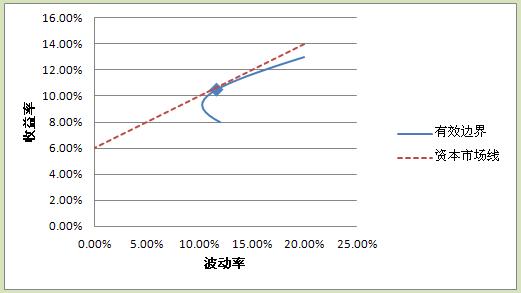 5.2资产定价模型