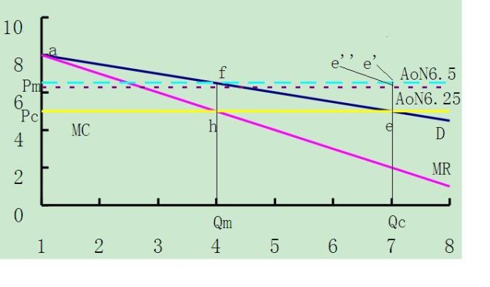 经济学讲义-第十八讲:市场结构-觅价(中)(作者:本博客管理员)