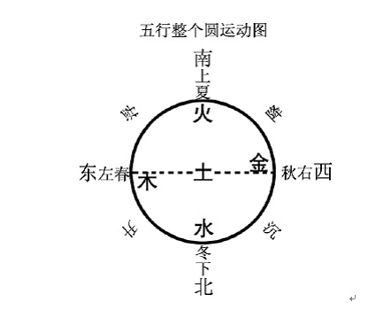 第三单元语文:寻找太阳(二)