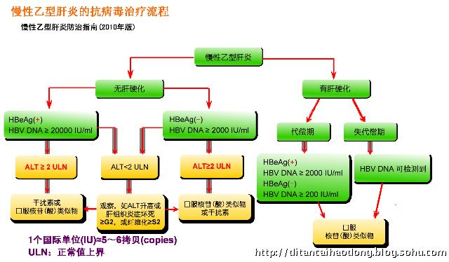 亚太地区乙型肝炎治疗指南推荐(4):治疗时机