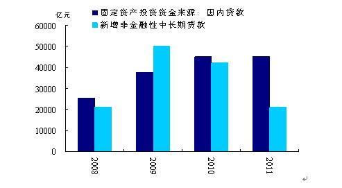 相似的信贷不同的故事:2012与2009的比较