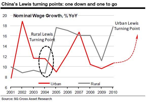 刘易斯拐点,中国硬着陆和人才资产危机