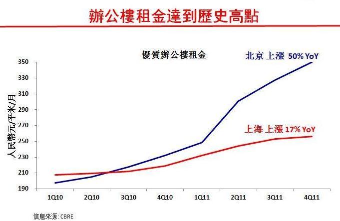 SOHO中国坐拥300亿元可售项目对230亿元销售目标信心十足