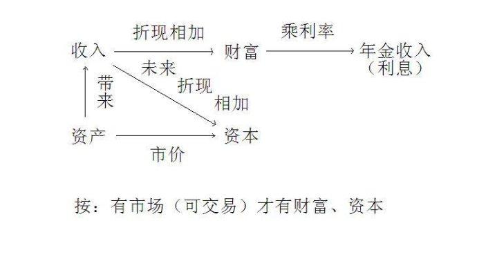 经济学讲义-第二十二讲:利息理论(作者:本博客管理员)