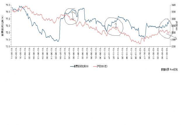中国债市观察三:旁门观察,经济与股市将继续走弱的初步信号