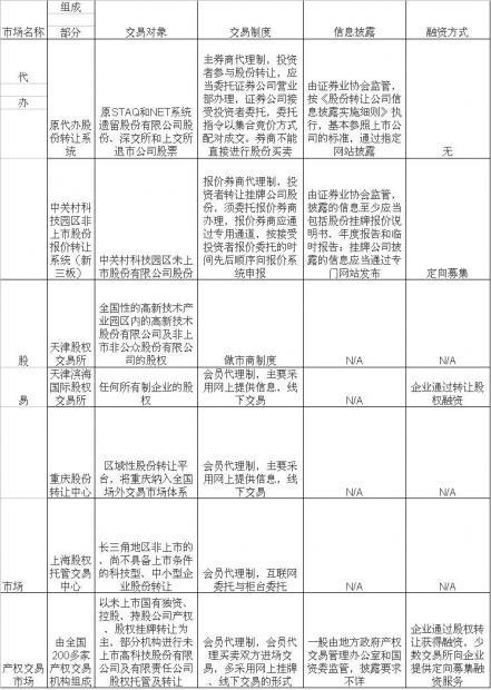 场外交易市场的现状、交易模式及深圳发展建议(二)