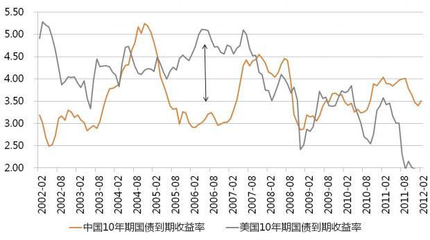 【中国债市观察四】中美长期国债利率走势将会分化