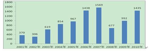 私募债券发行:国际经验、国内现状及对市场影响(一)
