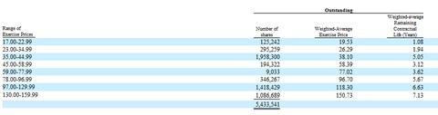 看携程年报之一:解析股权激励