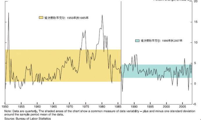 伯南克教授的课及对中国经济政策的思考