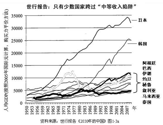 """为什么贫富悬殊的国家会陷入""""中等收入陷阱""""(上)"""