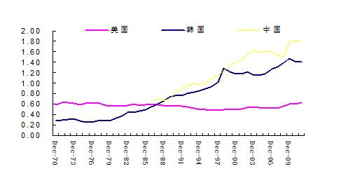 从货币化向金融化:中国金融走向拐点