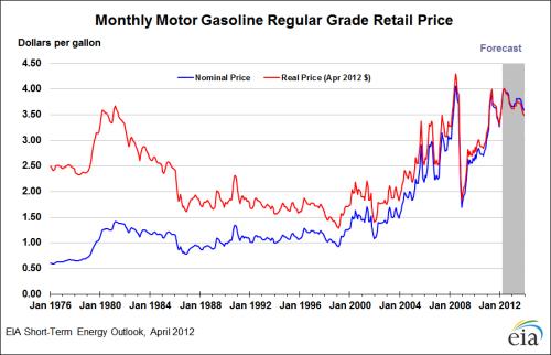 廉价石油时代的终结