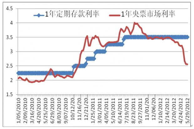 中国降息:时机要及时果断,方案要深思熟虑