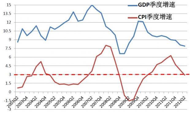 通胀增长关系恶化,短期政策空间有限