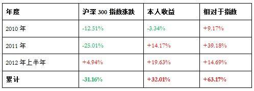 2012年上半年投资总结和对未来的预测