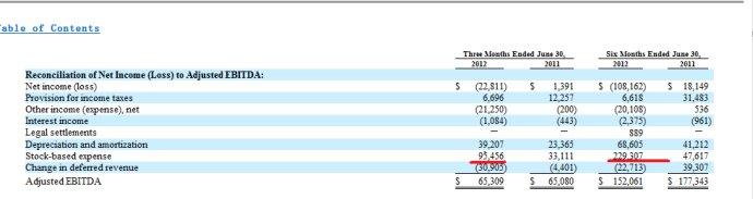 Zynga目前的股价是否反映真正的价值?