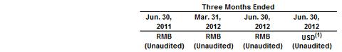 解析艺龙2012第二财季净利润环比增长