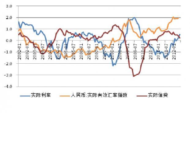 中国货币金融环境依然过紧的原因
