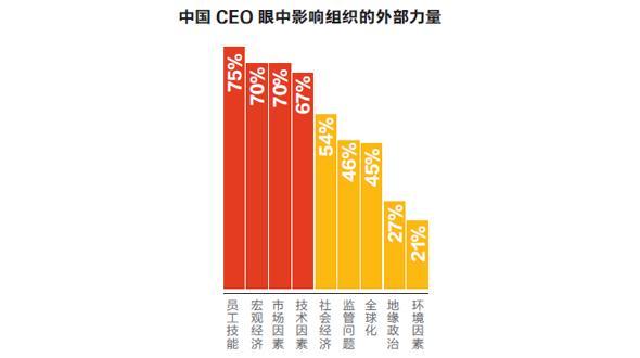 经济动荡不定 全球CEO在想什么?