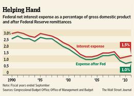 QE3对世界资产分配并非有利