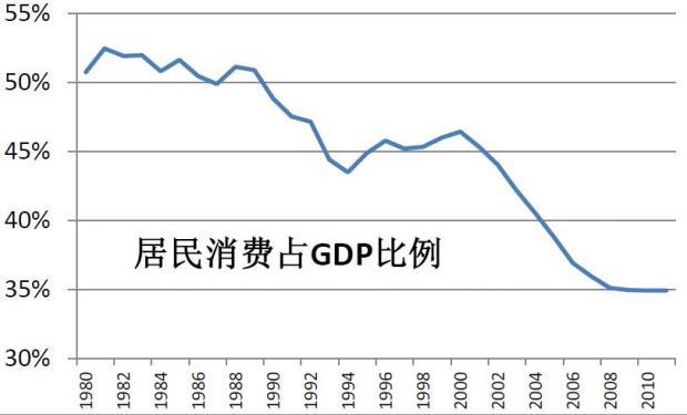 中国居民的蛋糕少了4—7万亿