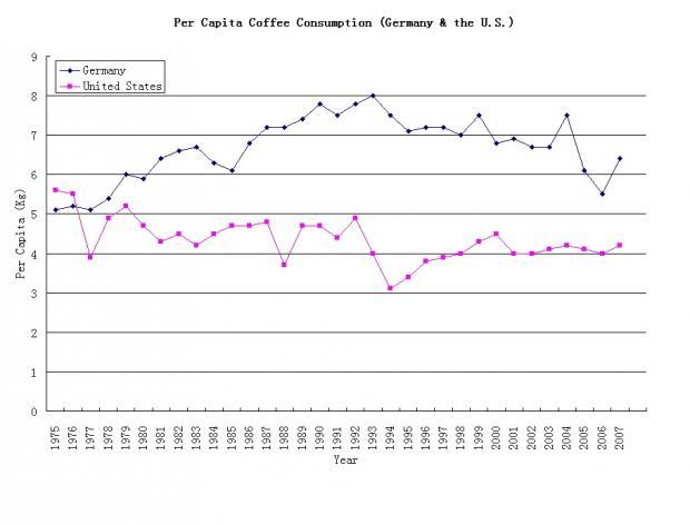 咖啡 – 先知饮料,魔鬼市场