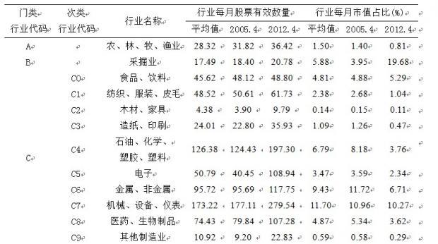 中国A股市场风险因子模型中的行业因子分析(下)