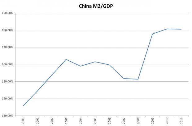 质疑林毅夫的8%增长20年