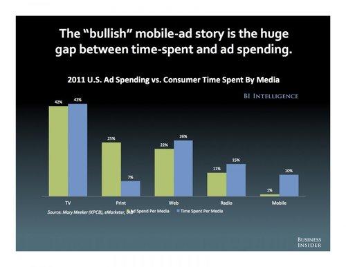 移动广告市场前景不乐观