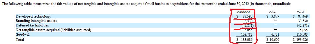 质疑Zynga 收购OMGPOP的会计处理-粉饰已是自欺欺人