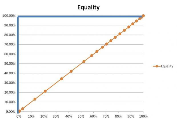 图解美国百年贫富分化史