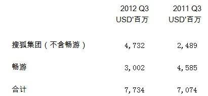 解读SOHU 2012年Q3季报:业绩与股价,食之无味,弃之可惜