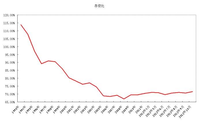 2013年展望(1): 银行融资潮再次降临