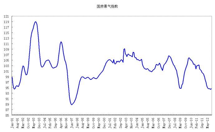 2013年展望(2): 房地产市场开启大分化