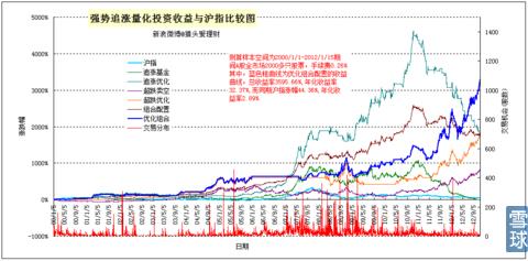 强势追涨量化交易模型,今年以来收益率达41.89%