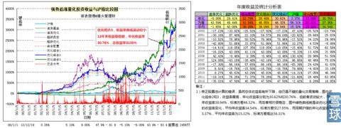 强势追涨杀跌量化交易模型(修正)–13年来总收益率3135%