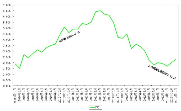 """2013年展望(6):通胀让货币政策陷入""""囧途"""""""