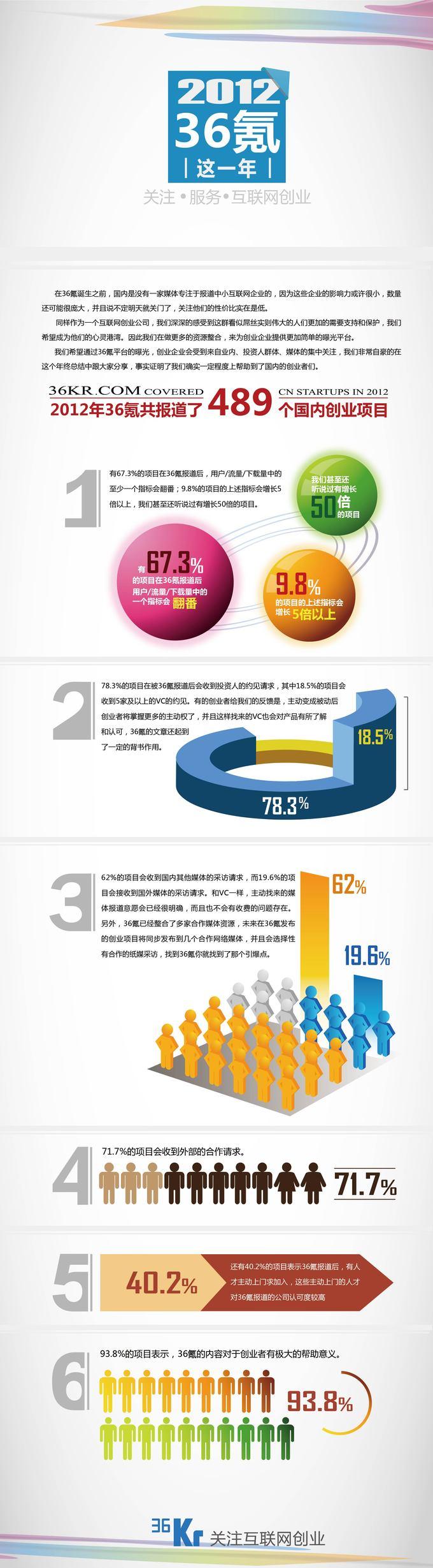 #36 氪的这一年#(一):创业公司报道篇